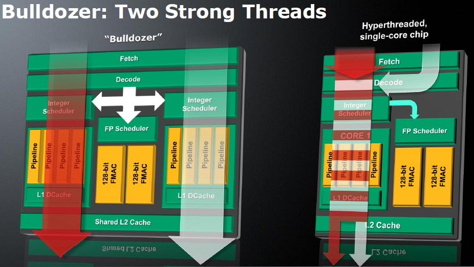 AMD just paid a RM51.1 million settlement to stop lawyers from asking them what is a CPU core 22