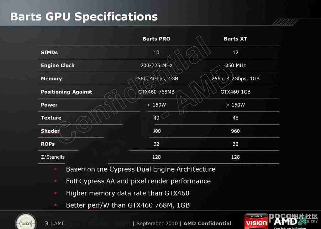 AMD ''Barts'' GPU Detailed Specifications Surface   TechPowerUp