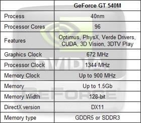 Драйвер geforce gt540m.