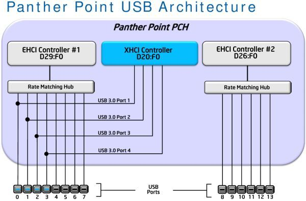 DOWNLOAD DRIVERS: INTEL PANTHER POINT USB XHCI