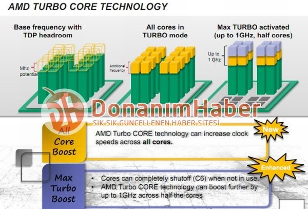 FX Turbo Core Technology Bumps Frequency by 1 00 GHz | TechPowerUp