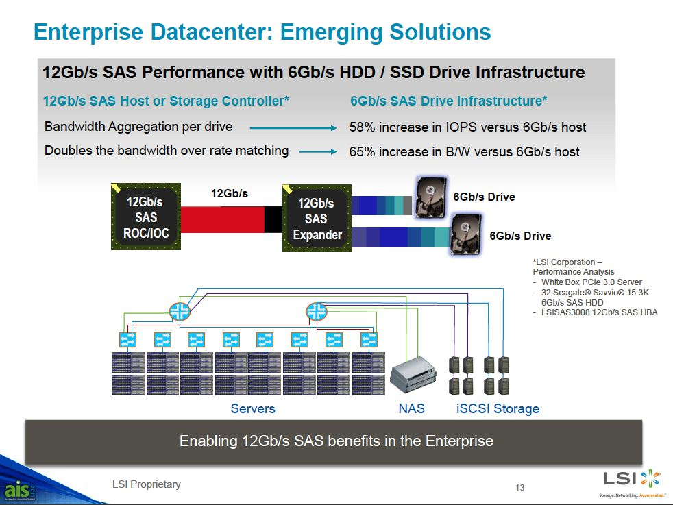 LSI Implements SAS 12 Gb/s Interface | TechPowerUp Forums