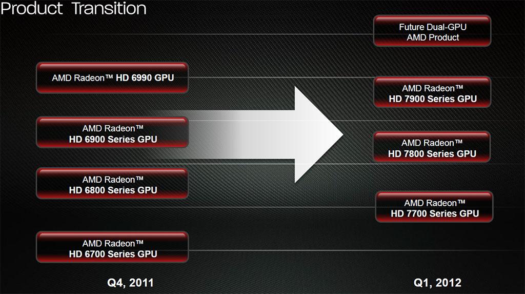 AMD Dual-GPU Radeon HD 7990 to Launch in Q1 2012, Packs 6 GB