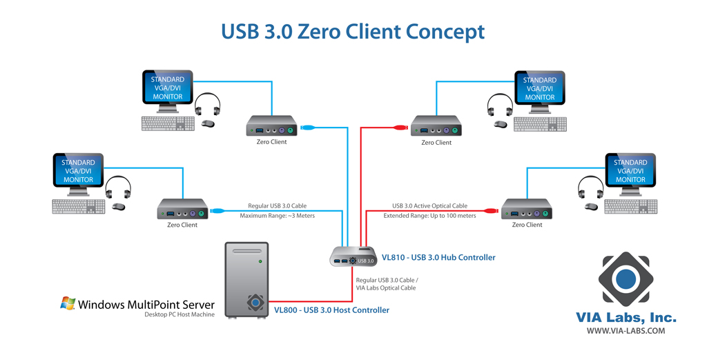 Via Labs Usb 3 0 Active Optical Cable Solution