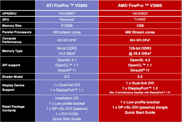 AMD 100-505637 AMD 100-505637 FirePro V3900 3D Professional Graphics Video Card