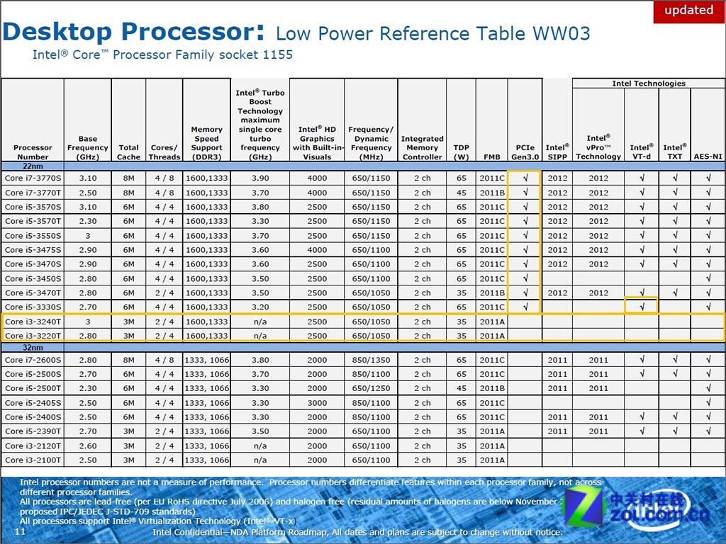 Ivy Bridge Desktop Core I3 Processor Lineup Detailed Lack Pcie Gen