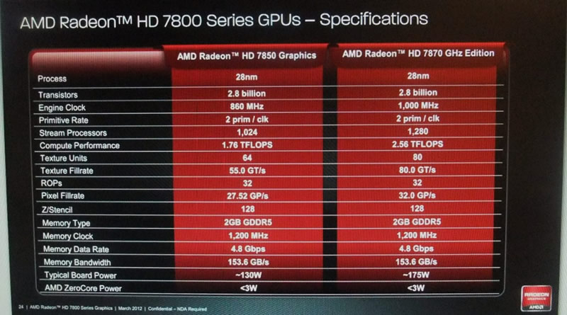 AMD Radeon HD 7800 Series Specs  Table Leaked | TechPowerUp