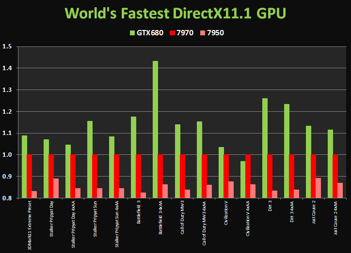 amd vs nvidia comparison chart: Geforce gtx 680 up to 40 faster than radeon hd 7970 nvidia