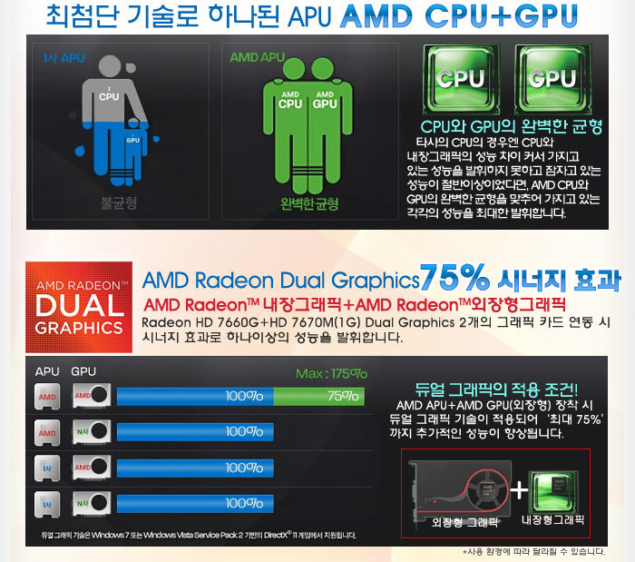 AMD A10-4600M Performance Revealed in Infographic   TechPowerUp