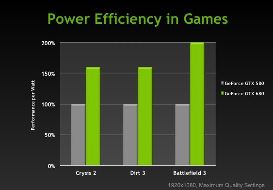 NVIDIA Credits Close Collaboration with TSMC for Kepler's Energy