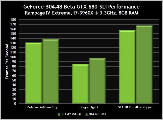 Бета-драйвер NVIDIA GeForce 304.48 увеличивает производительность и исправл