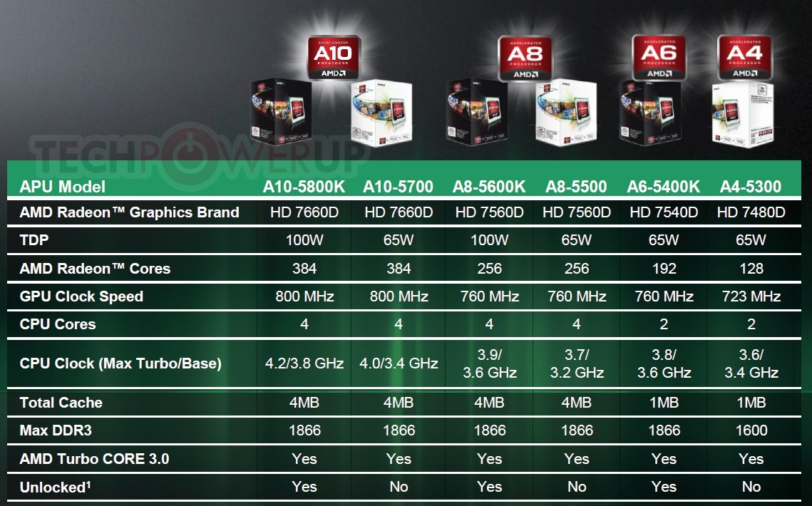 News Posts Matching Trinity Techpowerup Amd Prosesor A4 5300 Socket Fm2 Trailing The Pack Is 5000 Series Dual Core Apus With 128 Stream Processors Model Numbers And Specifications Are Tabled Below