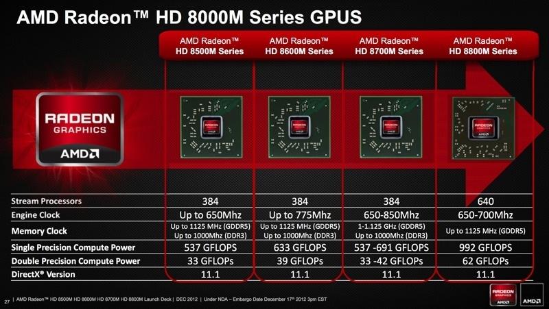 AMD RADEON HD 8600M SERIES DRIVERS FOR WINDOWS