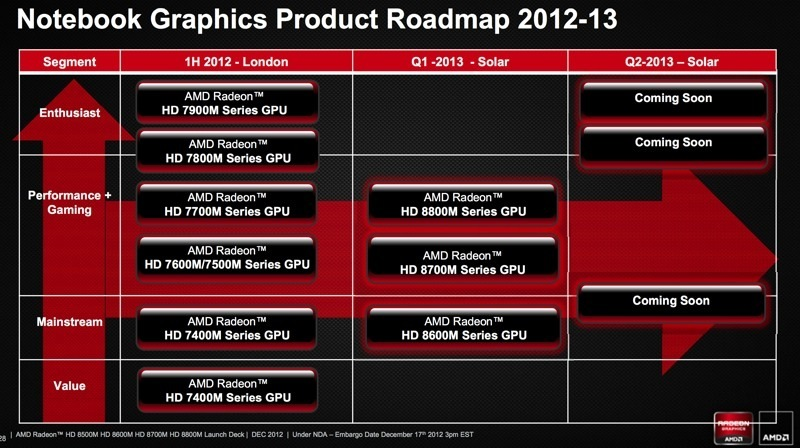 AMD Radeon HD 8700M Display Drivers for Windows Mac