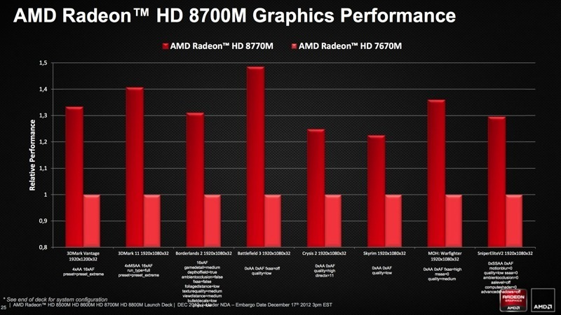 AMD RADEON HD 8800M GRAPHICS WINDOWS 8 DRIVERS DOWNLOAD
