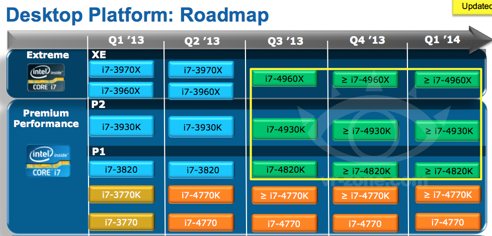 Intel Core I7 Ivy Bridge E Hedt Lineup Detailed Techpowerup