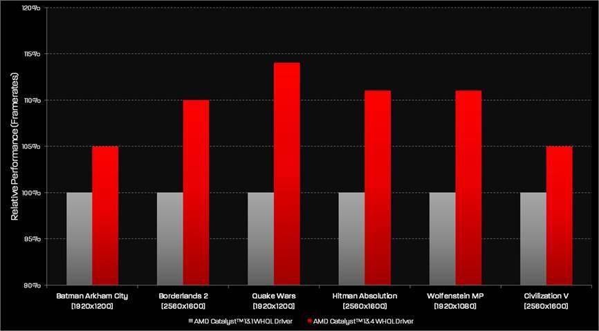 AMD Catalyst 13 4 WHQL Drivers Released | TechPowerUp