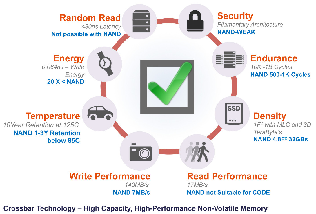 non volatile memory chips Toshiba along with sk hynix are working on production of next generation non volatile memory chips, which is expected to decrease power consumption and increase data transfer speed.