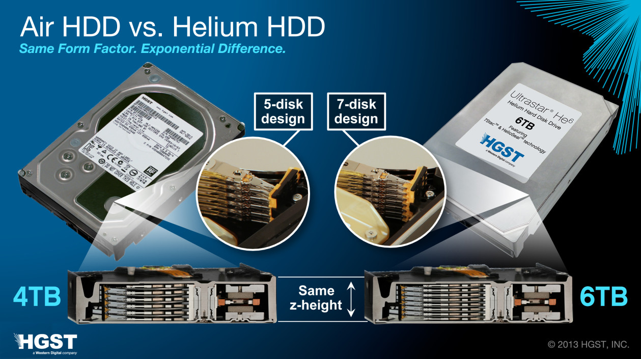 HGST Ships 6 TB Ultrastar He6 Helium-Filled Hard Drives   techPowerUp