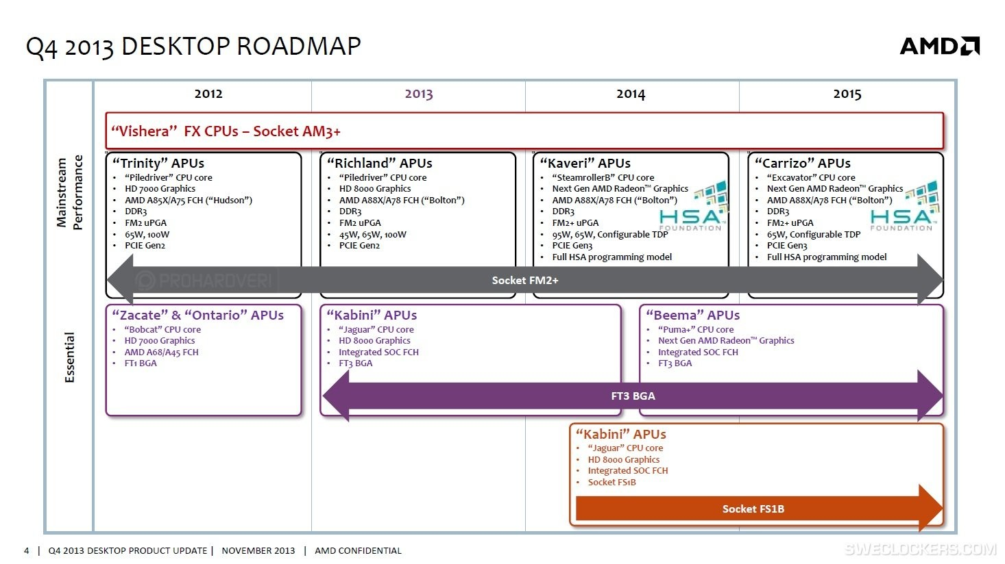 Vishera End Of The Line For Amd Fx Cpus Roadmap Techpowerup