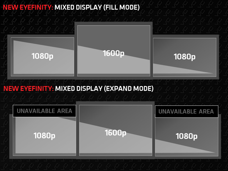 AMD Eyefinity 3 0 to Introduce Mixed Resolution Support