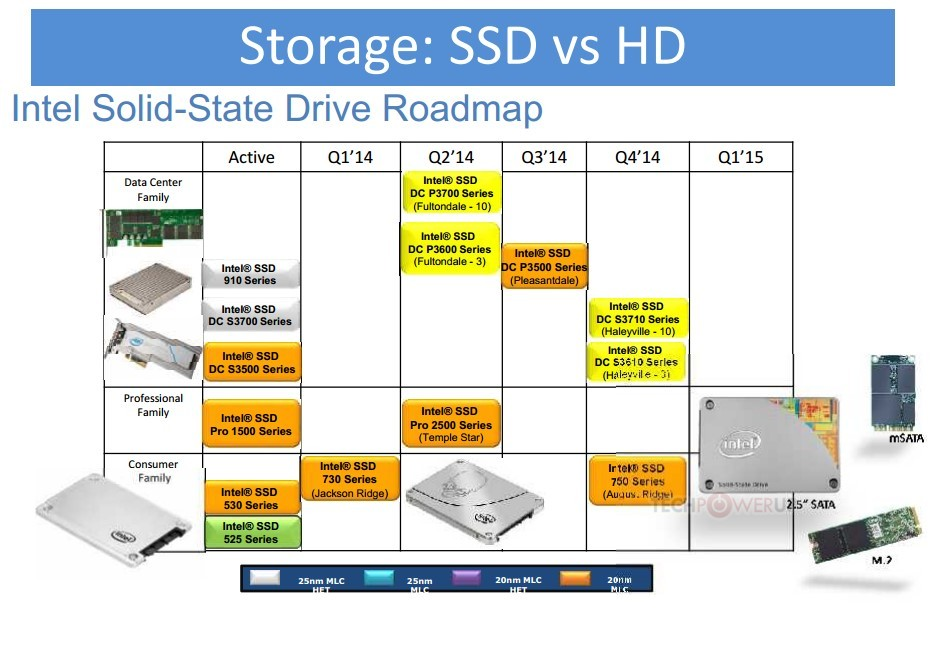 Updated Intel Roadmap Reveals Ssd 750 Series M 2 Push By