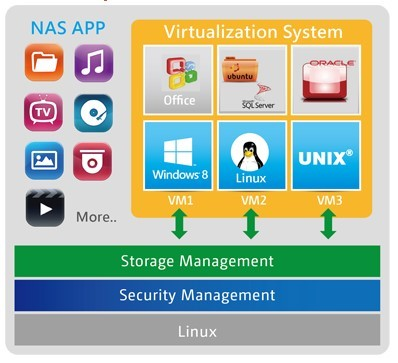 QNAP Releases Virtualization Station Enabling Running Multiple OS on