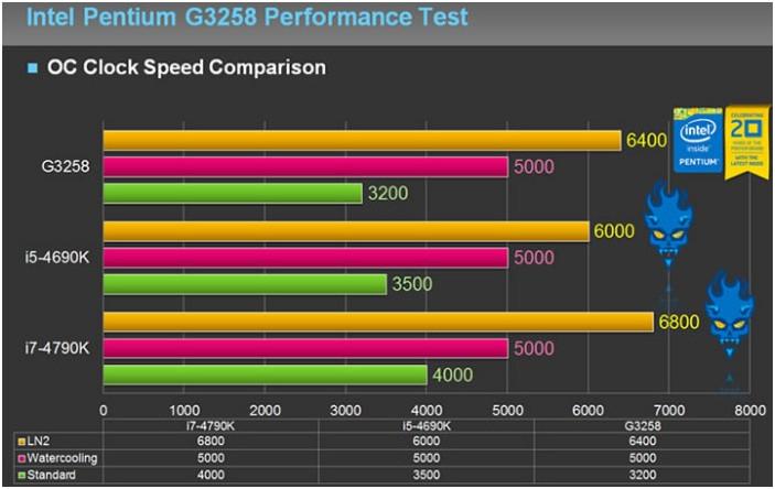 GIGABYTE EasyTune Simplifies Overclocking of Pentium Anniversary