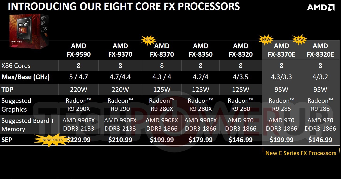 Amd Announces Three New Fx 8000 Series Eight Core Processors New Pricing Techpowerup