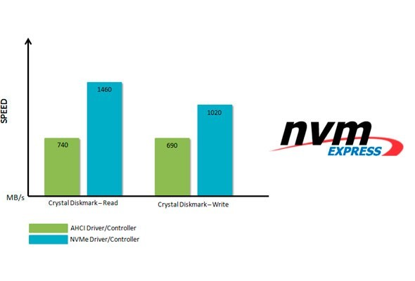 MSI First to Support NVM Express Storage on all X99/Z97/H97