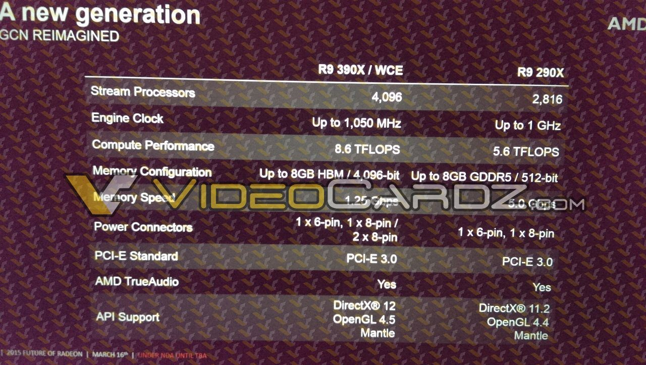 More Radeon R9 390X Specs Leak: Close to 70% Faster than R9 290X