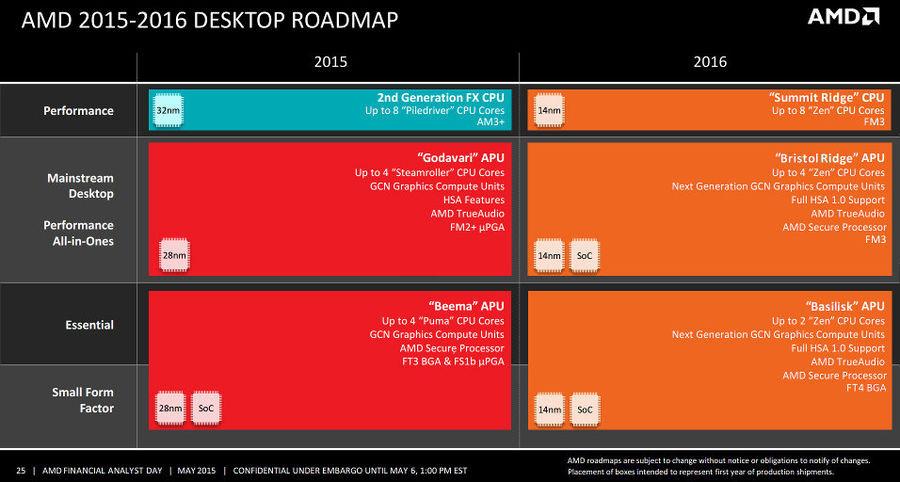 AMD Zen-based 8-core Desktop CPU Arrives in 2016, on Socket