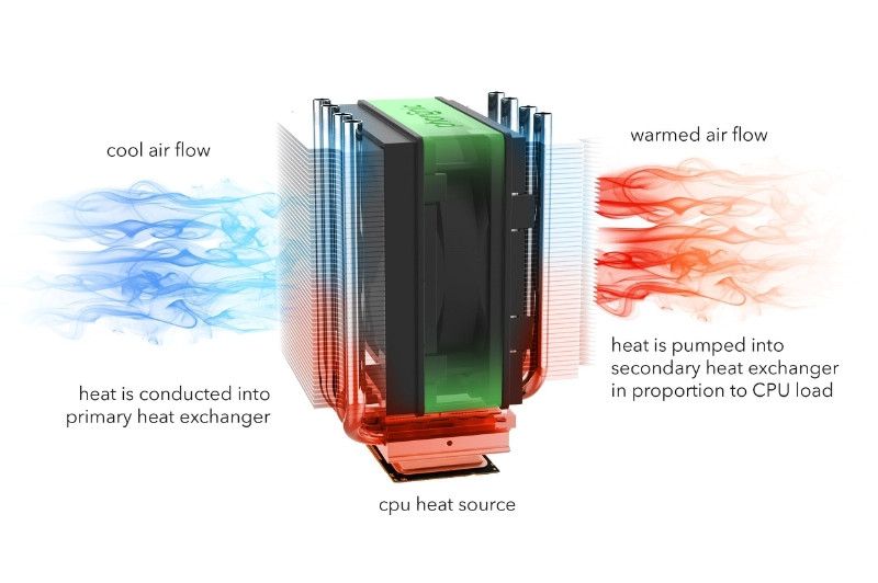Phononic Solid State Cpu Cooler Gives Big Cooling