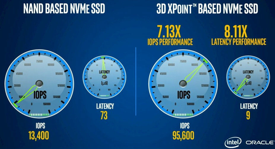 Intel Shows Off Optane 3D XPoint SSD and SSD-DIMM Implementation ...