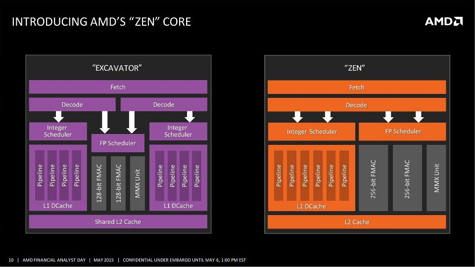 AMD Zen Architecture Supports Up to 32 Cores per Socket