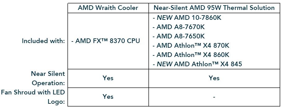 AMD Offers New Thermal Solutions and Processors for Near