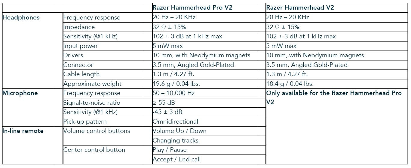 Razer Updates the Hammerhead CNC Aluminum Chassis In-Ear Headsets