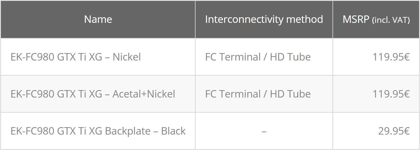 ek releases gigabyte gtx 980 ti xtreme gaming full