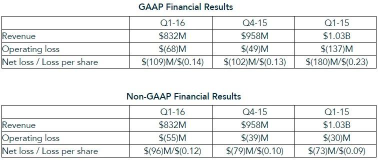 Výsledky AMD za první kvartál roku