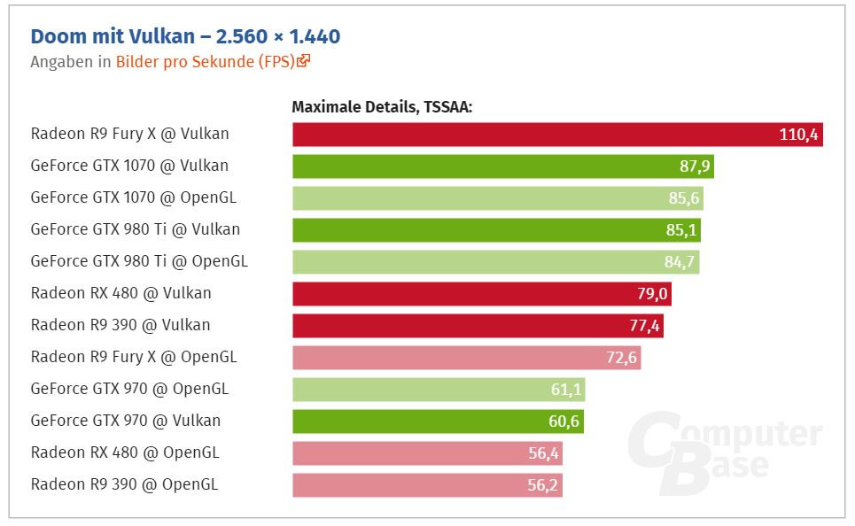 DOOM with Vulkan Renderer Significantly Faster on AMD GPUs | TechPowerUp