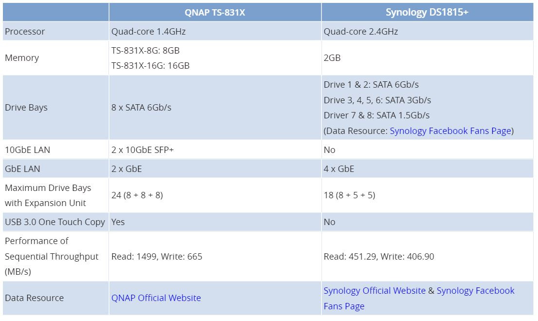 QNAP Announces the TS-831X 8-bay 10 GbE NAS | TechPowerUp