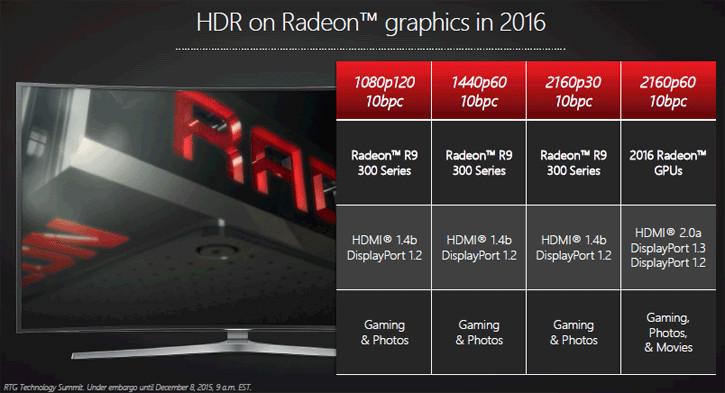 AMD Radeon GPUs Limit HDR Color Depth to 8bpc Over HDMI 2 0