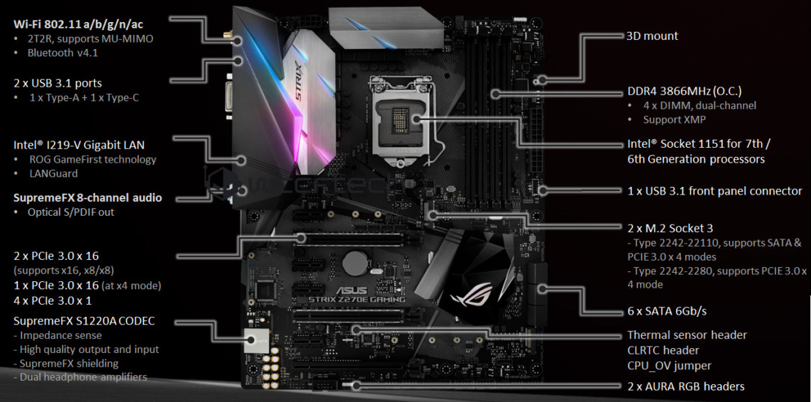 ASUS ROG STRIX Z270E Gaming Motherboard Detailed | TechPowerUp