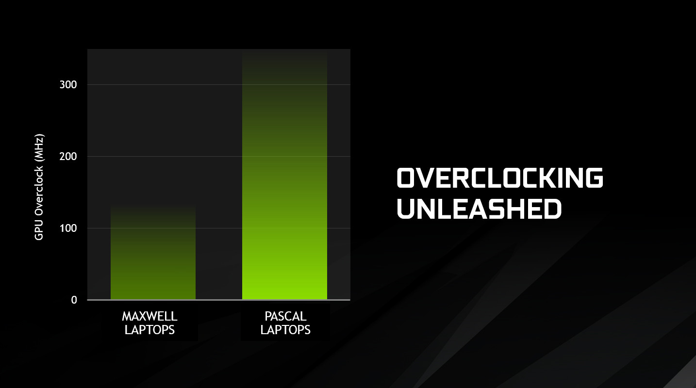 NVIDIA Rumored to Launch the GTX 1050 M at CES 2017
