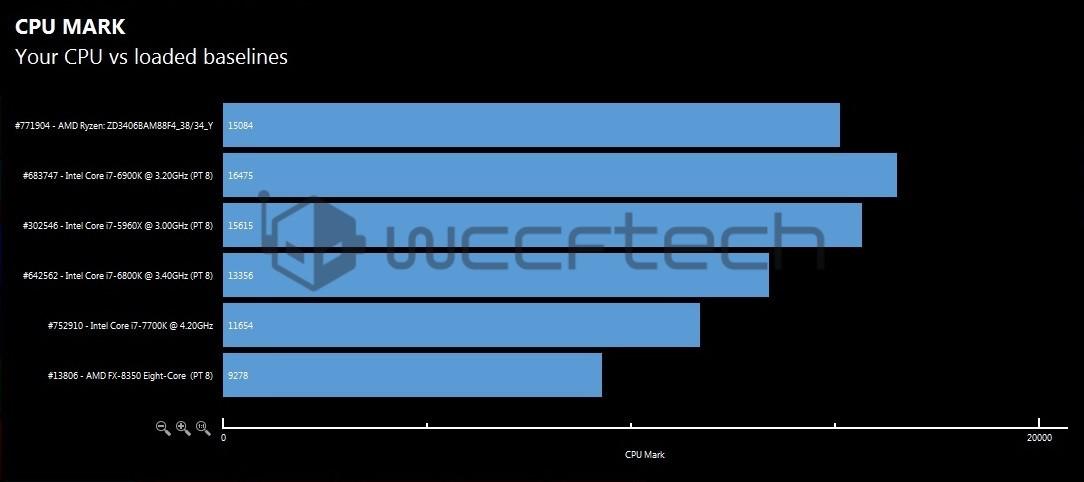 Techpowe Individual Benchmark Sco Cpu Benchmarks - Nnvewga