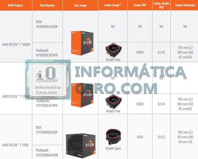 AMD Ryzen Stock Cooling Solutions Detailed | TechPowerUp