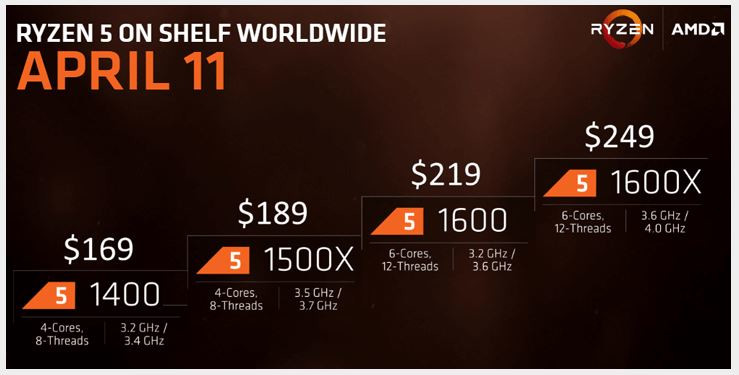 AMD Ryzen 5 Series Lineup Leaked | TechPowerUp