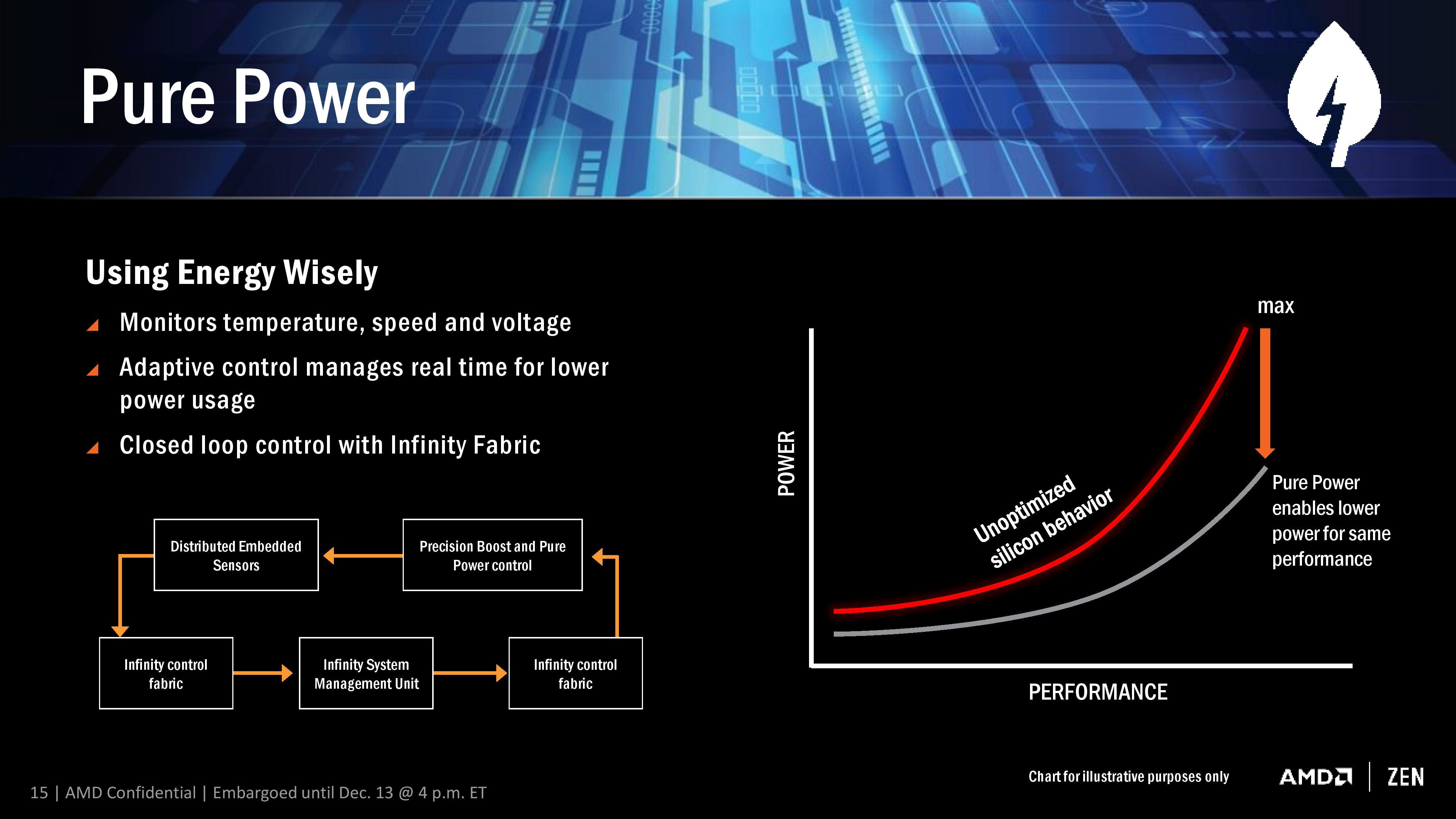 Amd Releases Chipset Drivers 17 10 Whql With Ryzen Balanced Power Plan Techpowerup