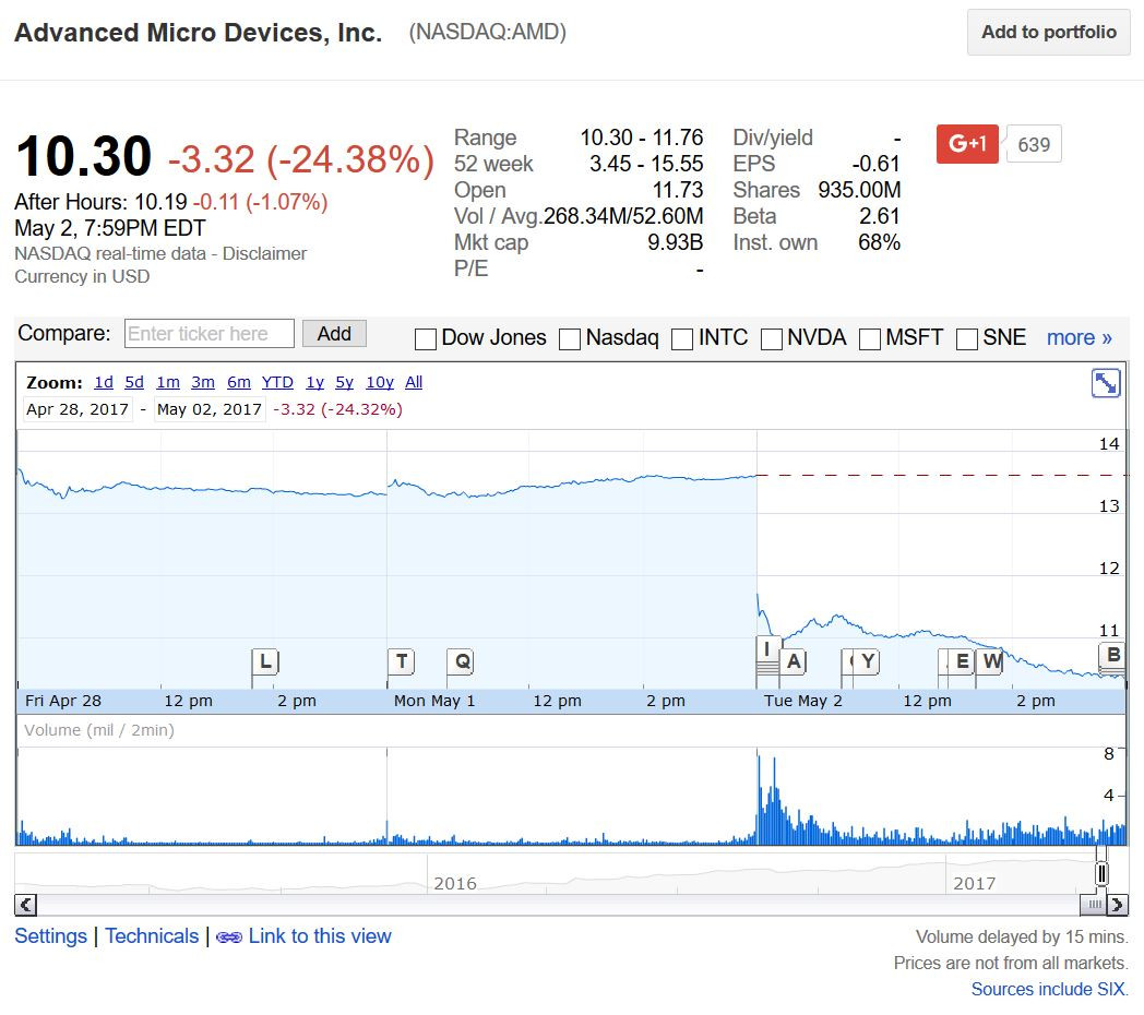 AMD Stock Nosedives to Biggest Loss in 12 Years | TechPowerUp