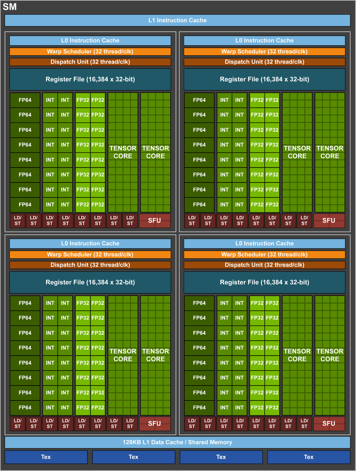 Nvidia Gv100 Silicon Detailed Techpowerup Forums Block Diagram On Hard Disk Additionally Intel Z77 Chipset The Tesla V100 Is Advertised To Offer 50 Higher Fp32 And Fp64 Peak Performance Over Pascal Based P100 Its Throughput Rated At 15